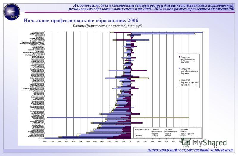 Алгоритмы, модели и электронные сетевые ресурсы для расчета финансовых потребностей региональных образовательных систем на 2008 – 2010 годы в рамках трехлетнего бюджета РФ ПЕТРОЗАВОДСКИЙ ГОСУДАРСТВЕННЫЙ УНИВЕРСИТЕТ 15 Начальное профессиональное образ