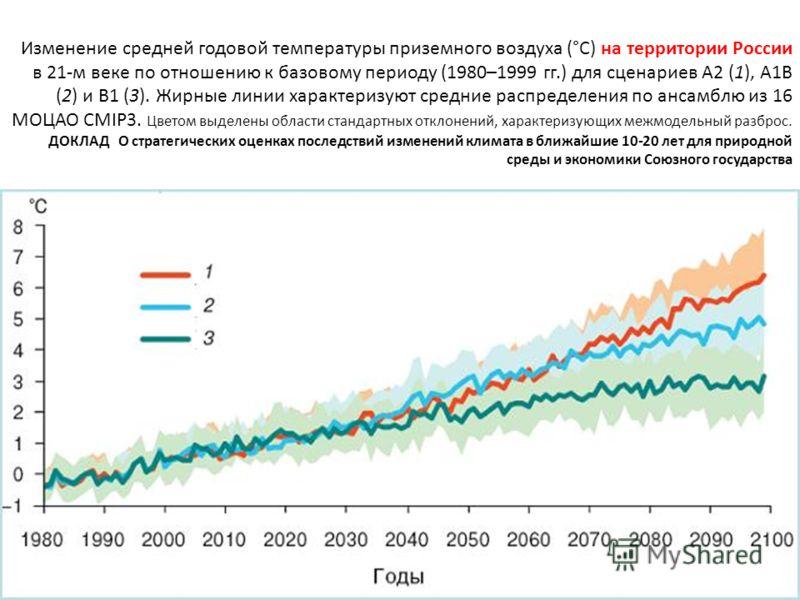 Изменение средней годовой температуры приземного воздуха (°С) на территории России в 21-м веке по отношению к базовому периоду (1980–1999 гг.) для сценариев А2 (1), А1В (2) и В1 (3). Жирные линии характеризуют средние распределения по ансамблю из 16