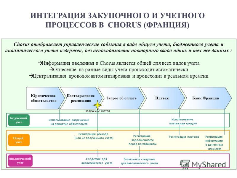 Chorus отображает управленческие события в виде общего учета, бюджетного учета и аналитического учета издержек, без необходимости повторного ввода одних и тех же данных : Информация введенная в Chorus является общей для всех видов учета Отнесение на