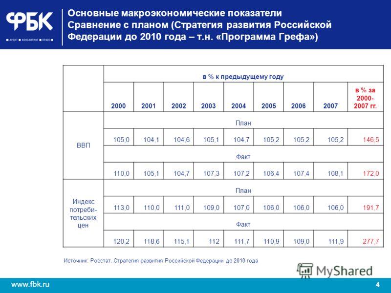 4 www.fbk.ru Основные макроэкономические показатели Сравнение с планом (Стратегия развития Российской Федерации до 2010 года – т.н. «Программа Грефа») в % к предыдущему году 20002001200220032004200520062007 в % за 2000- 2007 гг. ВВП План 105,0104,110