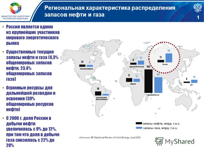 Региональная характеристика распределения запасов нефти и газа. - запасы нефти, млрд. т.н.э. - запасы газа, млрд. т.н.э. Россия является одним из крупнейших участников мирового энергетического рынка Существенные текущие запасы нефти и газа (6,3% обще