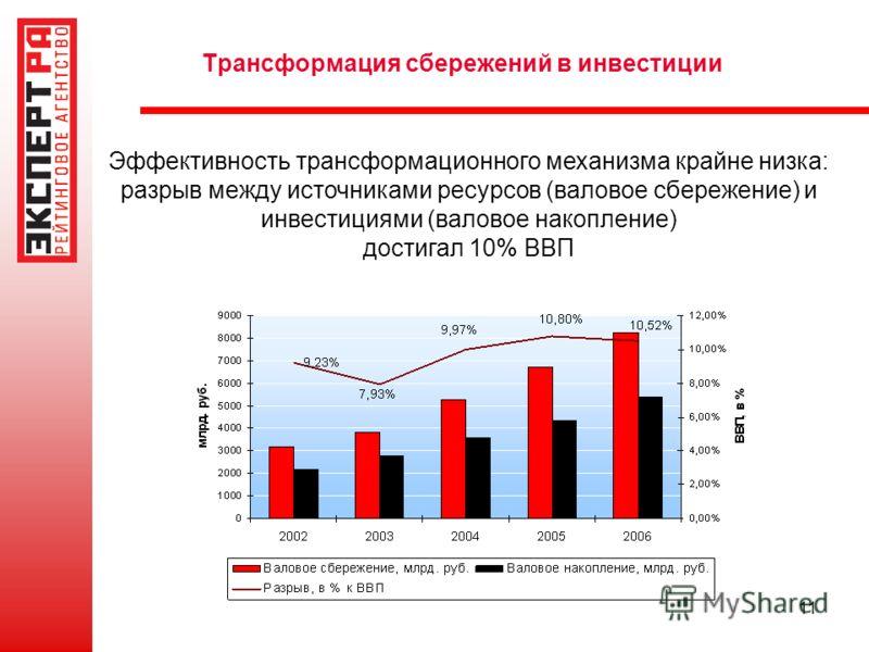 11 Трансформация сбережений в инвестиции Эффективность трансформационного механизма крайне низка: разрыв между источниками ресурсов (валовое сбережение) и инвестициями (валовое накопление) достигал 10% ВВП