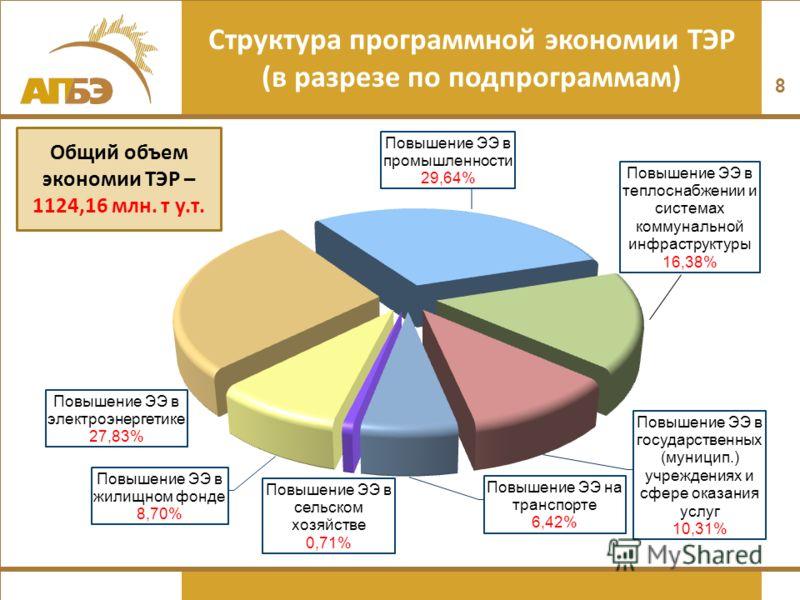 Структура программной экономии ТЭР (в разрезе по подпрограммам) 8 Общий объем экономии ТЭР – 1124,16 млн. т у.т.