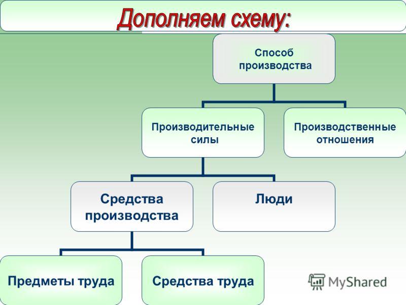 Способ производства Производительные силы Средства производства Предметы трудаСредства труда Люди Производственные отношения