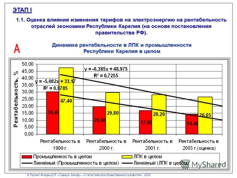 ЭТАП I 1.1. Оценка влияния изменения тарифов на электроэнергию на рентабельность отраслей экономики Республики Карелия (на основе постановления правительства РФ). Динамика рентабельности в ЛПК и промышленности Республики Карелия в целом