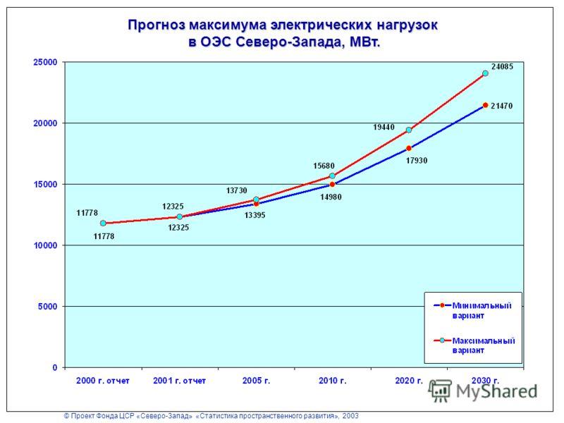 © Проект Фонда ЦСР «Северо-Запад» «Статистика пространственного развития», 2003 Прогноз максимума электрических нагрузок в ОЭС Северо-Запада, МВт.
