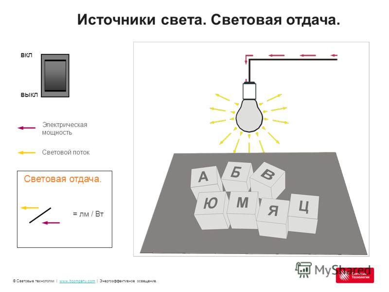 © Световые технологии | www.ltcompany.com | Энергоэффективное освещение.www.ltcompany.com вкл выкл Электрическая мощность Световой поток Световая отдача. = лм / Вт Источники света. Световая отдача.