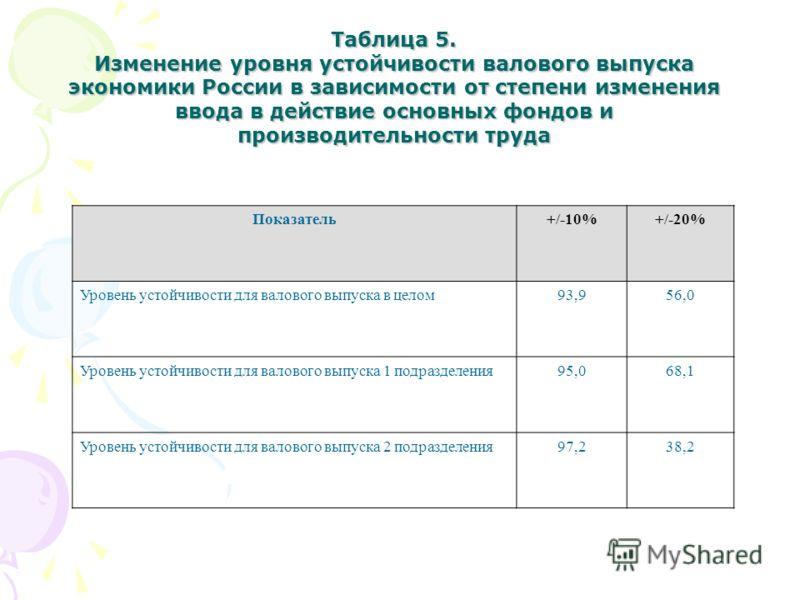 Показатель+/-10%+/-20% Уровень устойчивости для валового выпуска в целом93,956,0 Уровень устойчивости для валового выпуска 1 подразделения95,068,1 Уровень устойчивости для валового выпуска 2 подразделения97,297,238,2 Таблица 5. Изменение уровня устой