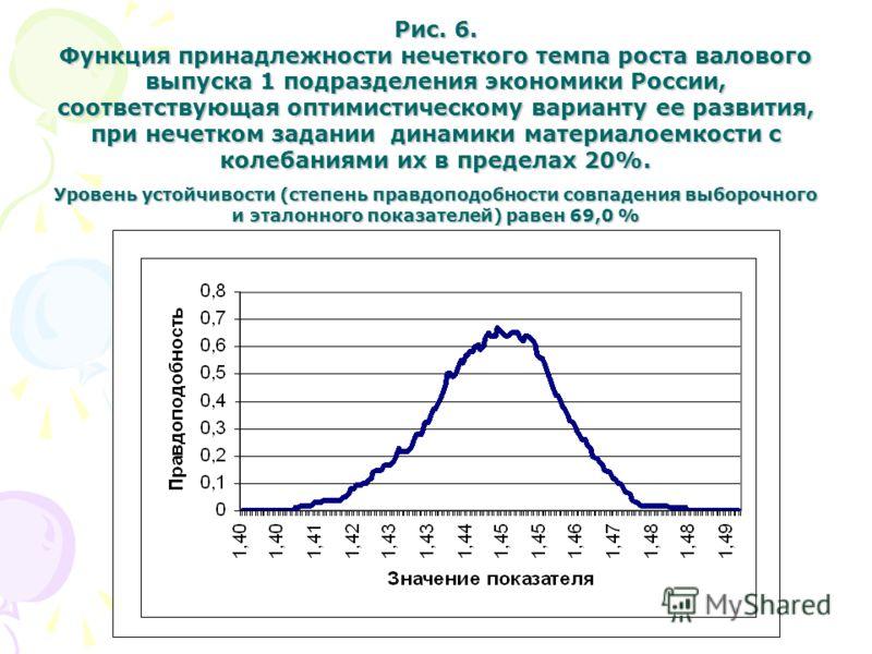 Рис. 6. Функция принадлежности нечеткого темпа роста валового выпуска 1 подразделения экономики России, соответствующая оптимистическому варианту ее развития, при нечетком задании динамики материалоемкости с колебаниями их в пределах 20%. Уровень уст
