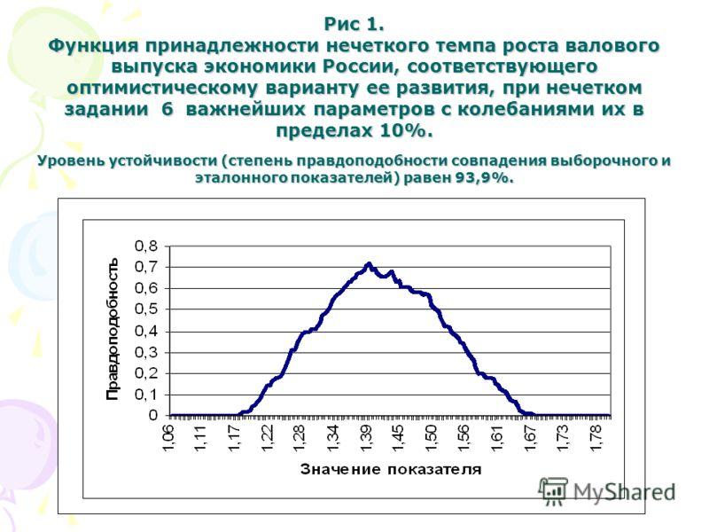 Рис 1. Функция принадлежности нечеткого темпа роста валового выпуска экономики России, соответствующего оптимистическому варианту ее развития, при нечетком задании 6 важнейших параметров с колебаниями их в пределах 10%. Уровень устойчивости (степень