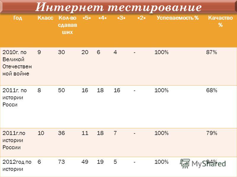 ГодКлассКол-во сдавав ших «5»«4»«3»«2»Успеваемость %Качаство % 2010г. по Великой Отечествен ной войне 9302064-100%87% 2011г. по истории Росси 850161816-100%68% 2011г.по истории России 103611187-100%79% 2012год по истории 67349195-100%94% Интернет тес