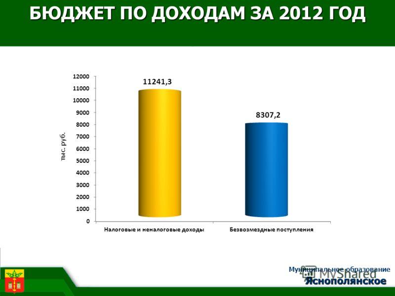 БЮДЖЕТ ПО ДОХОДАМ ЗА 2012 ГОД Яснополянское Муниципальное образование