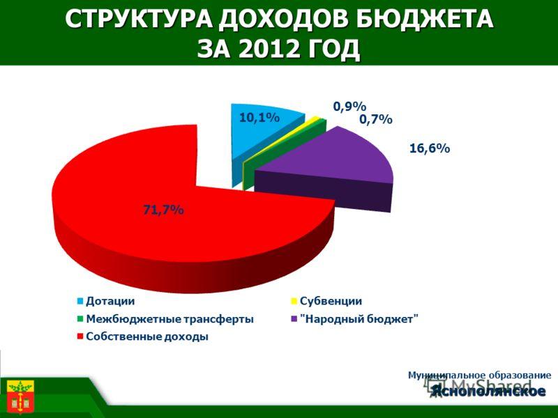 СТРУКТУРА ДОХОДОВ БЮДЖЕТА ЗА 2012 ГОД Яснополянское Муниципальное образование