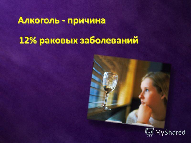 Алкоголь - причина 12% раковых заболеваний 12% раковых заболеваний