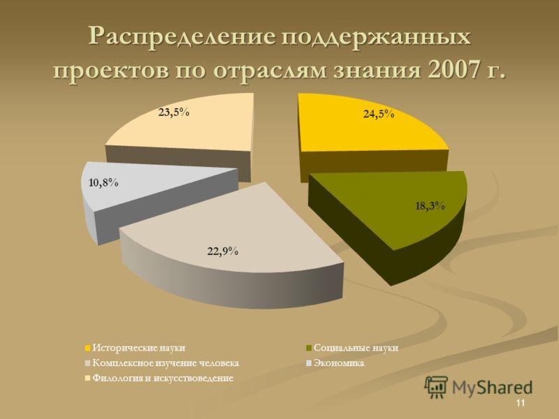 Распределение поддержанных проектов по отраслям знания 2007 г. 11