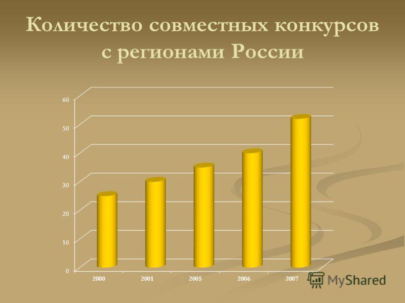 Количество совместных конкурсов с регионами России