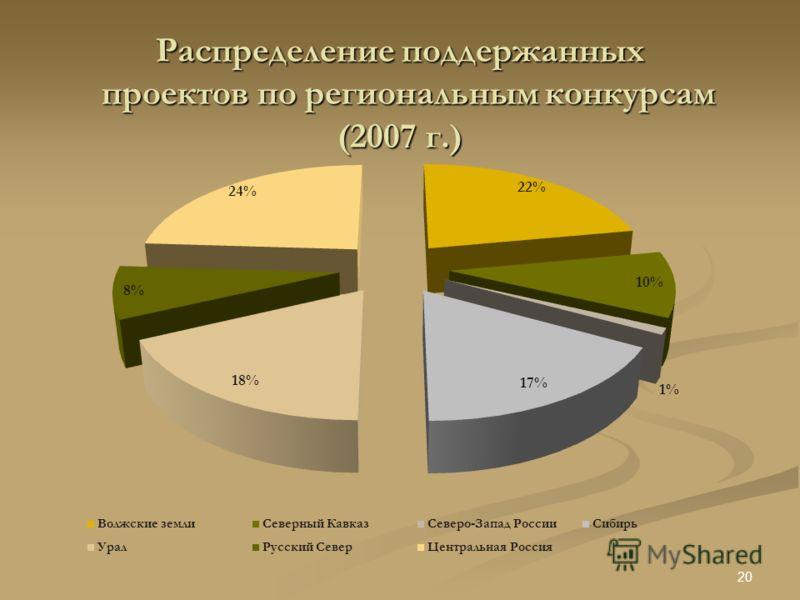 Распределение поддержанных проектов по региональным конкурсам (2007 г.) 20