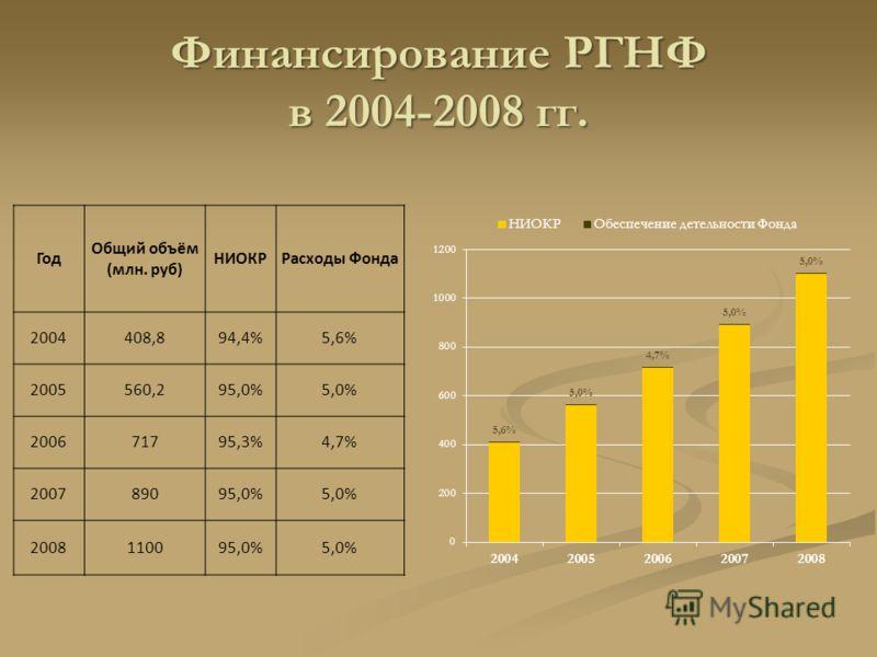 Финансирование РГНФ в 2004-2008 гг. Год Общий объём (млн. руб) НИОКРРасходы Фонда 2004408,894,4%5,6% 2005560,295,0%5,0% 200671795,3%4,7% 200789095,0%5,0% 2008110095,0%5,0%