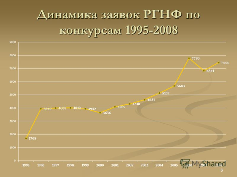 Динамика заявок РГНФ по конкурсам 1995-2008 6