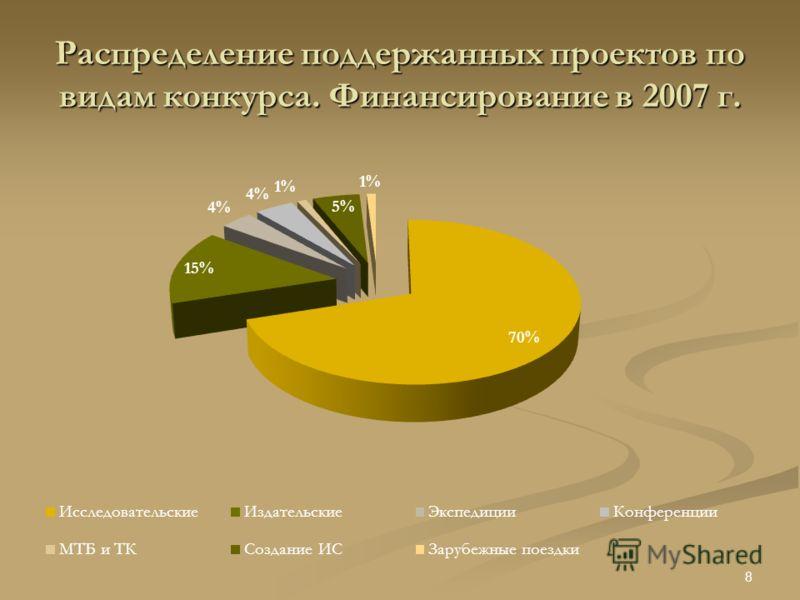 Распределение поддержанных проектов по видам конкурса. Финансирование в 2007 г. 8