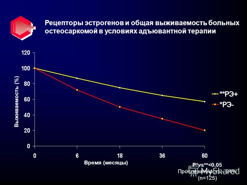 Рецепторы эстрогенов и общая выживаемость больных остеосаркомой в условиях адъювантной терапии Время (месяцы) Выживаемость (%) P*vs**