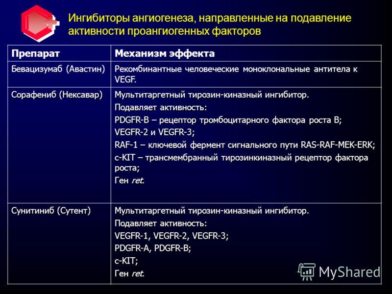 Ингибиторы ангиогенеза, направленные на подавление активности проангиогенных факторов ПрепаратМеханизм эффекта Бевацизумаб (Авастин)Рекомбинантные человеческие моноклональные антитела к VEGF. Сорафениб (Нексавар) Мультитаргетный тирозин-киназный инги