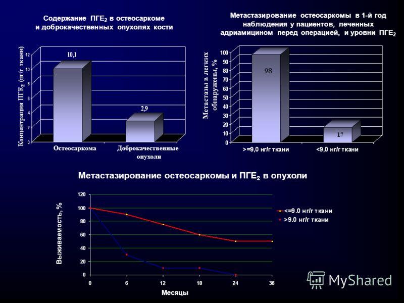 Содержание ПГЕ 2 в остеосаркоме и доброкачественных опухолях кости ОстеосаркомаДоброкачественные опухоли Концентрация ПГЕ 2 (пг/г ткани) Метастазирование остеосаркомы и ПГЕ 2 в опухоли Выживаемость, % Метастазирование остеосаркомы в 1-й год наблюдени