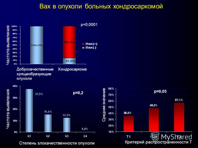 Ваx в опухоли больных хондросаркомой Доброкачественные хрящеобразующие опухоли Хондросаркома р=0,0001 Частота выявления Степень злокачественности опухоли Критерий распространенности Т р=0,05 р=0,2 Среднее значение Частота выявления