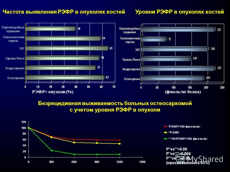 (фмоль/мг белка) Уровни РЭФР в опухолях костей РЭФР+ опухоли (%) Частота выявления РЭФР в опухолях костей Безрецидивная выживаемость больных остеосаркомой с учетом уровня РЭФР в опухоли P*vs**>0.05 P*vs***