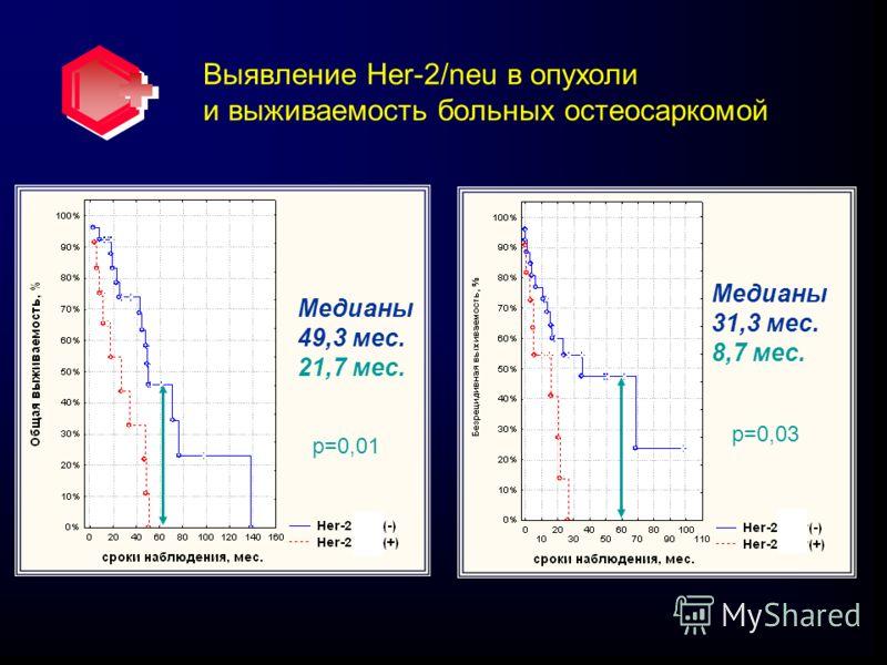 Выявление Her-2/neu в опухоли и выживаемость больных остеосаркомой р=0,01 р=0,03 Медианы 31,3 мес. 8,7 мес. Медианы 49,3 мес. 21,7 мес.