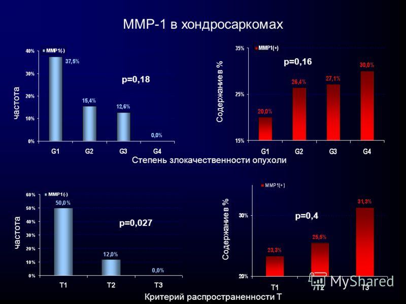 ММР-1 в хондросаркомах частота Содержание в % р=0,4 Степень злокачественности опухоли р=0,18 р=0,16 Критерий распространенности Т частота Содержание в % р=0,027
