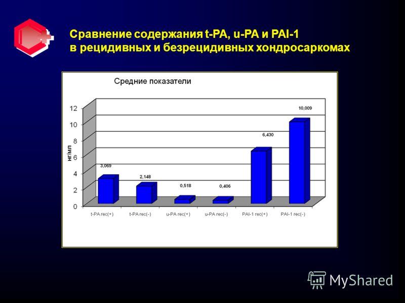 Сравнение содержания t-PA, u-PA и PAI-1 в рецидивных и безрецидивных хондросаркомах