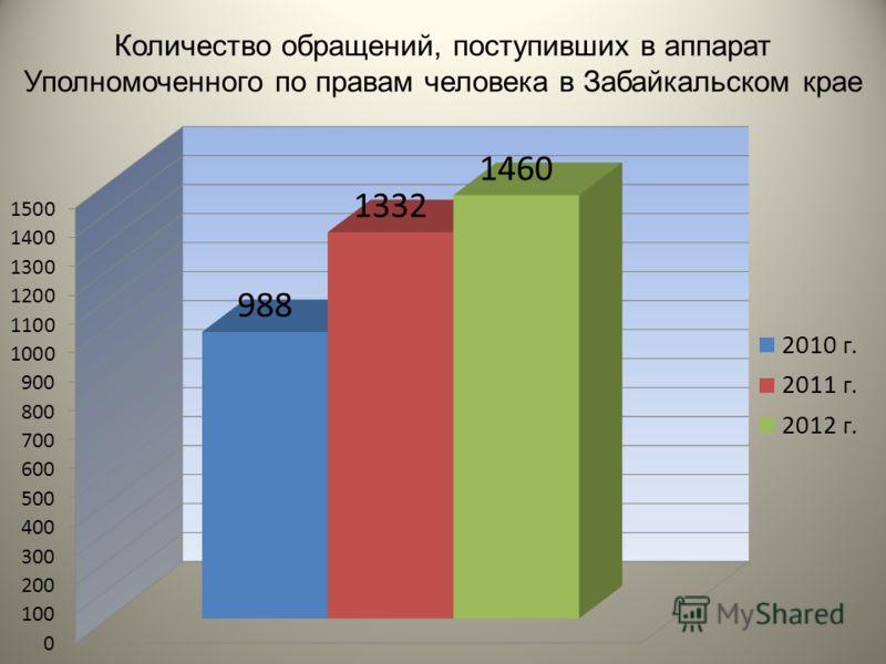 Количество обращений, поступивших в аппарат Уполномоченного по правам человека в Забайкальском крае
