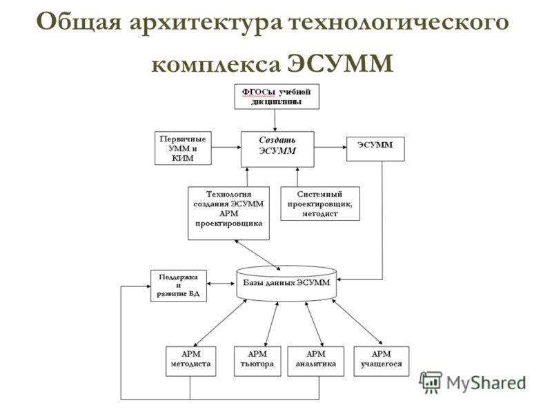 Общая архитектура технологического комплекса ЭСУММ