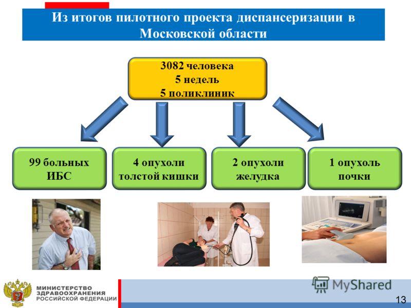 18 Из итогов пилотного проекта диспансеризации в Московской области 3082 человека 5 недель 5 поликлиник 99 больных ИБС 4 опухоли толстой кишки 2 опухоли желудка 1 опухоль почки 13