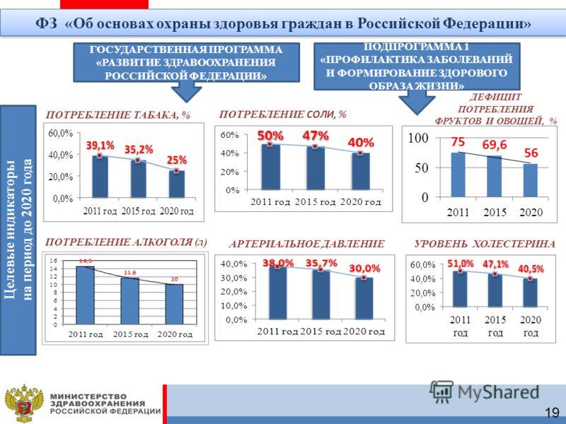 ПОТРЕБЛЕНИЕ ТАБАКА, % ПОТРЕБЛЕНИЕ СОЛИ, % ДЕФИЦИТ ПОТРЕБЛЕНИЯ ФРУКТОВ И ОВОЩЕЙ, % АРТЕРИАЛЬНОЕ ДАВЛЕНИЕУРОВЕНЬ ХОЛЕСТЕРИНА ГОСУДАРСТВЕННАЯ ПРОГРАММА «РАЗВИТИЕ ЗДРАВООХРАНЕНИЯ РОССИЙСКОЙ ФЕДЕРАЦИИ» ПОДПРОГРАММА 1 «ПРОФИЛАКТИКА ЗАБОЛЕВАНИЙ И ФОРМИРОВАН