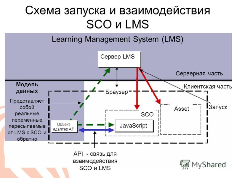Схема запуска и взаимодействия SCO и LMS Серверная часть Клиентская часть SCO Asset JavaScript Объект- адаптер API Браузер Сервер LMS Learning Management System (LMS) Модель данных Представляет собой реальные переменные пересылаемые от LMS к SCO и об