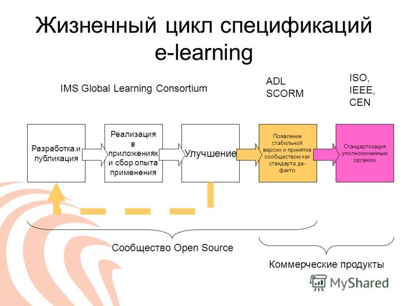 Жизненный цикл спецификаций e-learning Разработка и публикация Реализация в приложениях и сбор опыта применения Улучшение Появление стабильной версии и принятие сообществом как стандарта де- факто Стандартизация уполномоченным органом IMS Global Lear