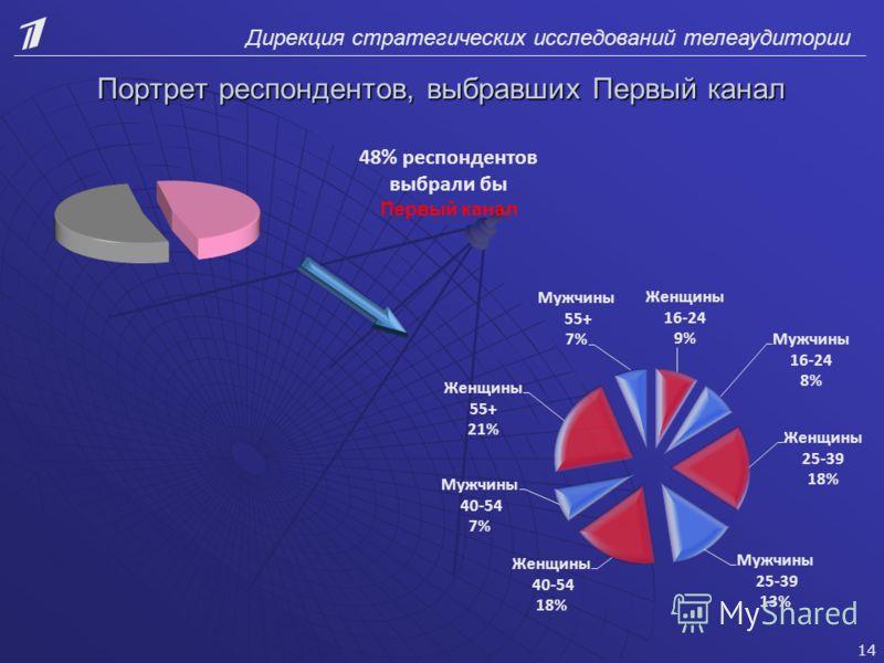 Дирекция стратегических исследований телеаудитории Портрет респондентов, выбравших Первый канал 48% респондентов выбрали бы Первый канал 14