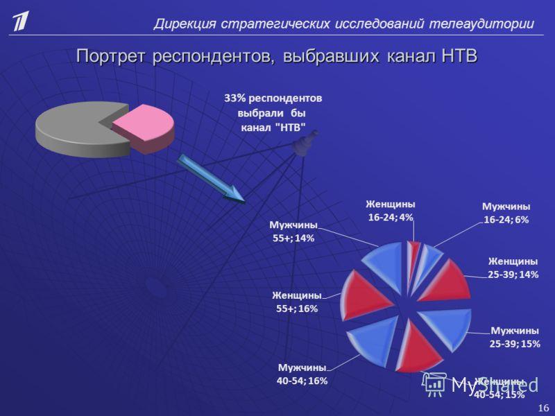 Дирекция стратегических исследований телеаудитории Портрет респондентов, выбравших канал НТВ 33% респондентов выбрали бы канал НТВ 16