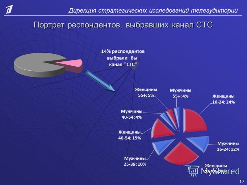 Дирекция стратегических исследований телеаудитории Портрет респондентов, выбравших канал СТС 14% респондентов выбрали бы канал СТС 17