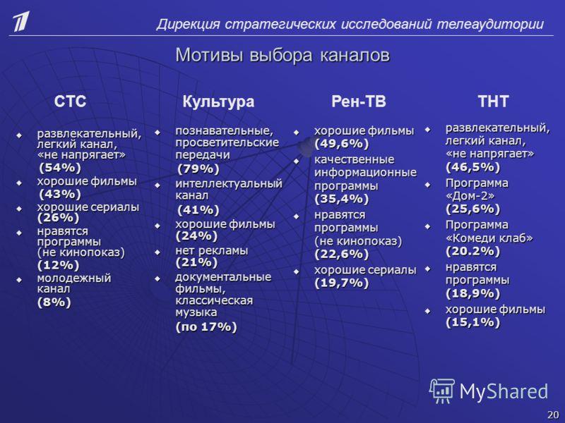 Дирекция стратегических исследований телеаудитории Мотивы выбора каналов познавательные, просветительские передачи познавательные, просветительские передачи (79%) (79%) интеллектуальный канал интеллектуальный канал (41%) (41%) хорошие фильмы (24%) хо