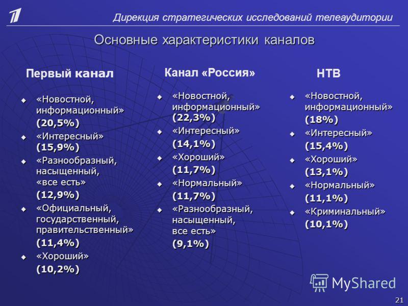 Дирекция стратегических исследований телеаудитории Основные характеристики каналов «Новостной, информационный» (22,3%) «Новостной, информационный» (22,3%) «Интересный» «Интересный» (14,1%) «Хороший» «Хороший» (11,7%) «Нормальный» «Нормальный» (11,7%)