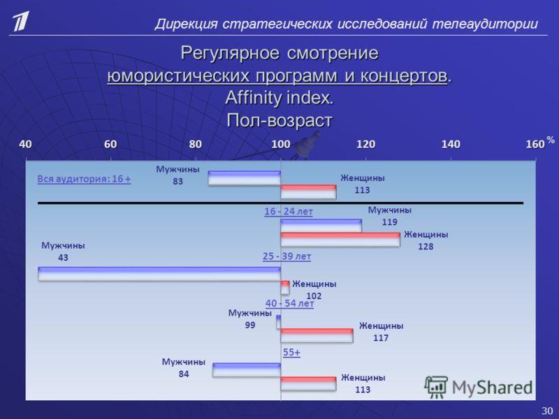 Дирекция стратегических исследований телеаудитории Регулярное смотрение юмористических программ и концертов. Affinity index. Пол-возраст 30