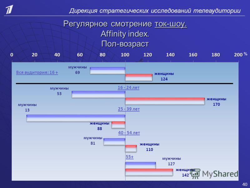Дирекция стратегических исследований телеаудитории Регулярное смотрение ток-шоу. Affinity index. Пол-возраст 40