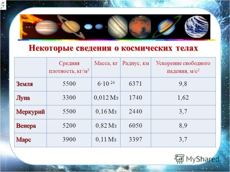 Средняя плотность, кг/м 3 Масса, кгРадиус, км Ускорение свободного падения, м/с 2Земля5500 6 10 24 63719,8 Луна33000,012 Мз17401,62 Меркурий55000,16 Мз24403,7 Венера52000,82 Мз60508,9 Марс39000,11 Мз33973,7 Некоторые сведения о космических телах