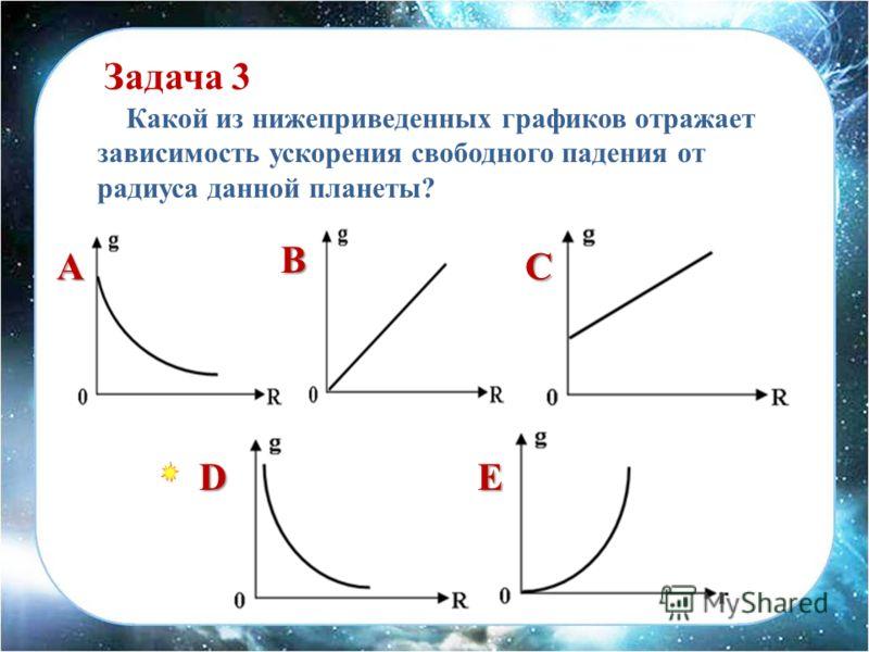 Какой из нижеприведенных графиков отражает зависимость ускорения свободного падения от радиуса данной планеты? A ED C B Задача 3