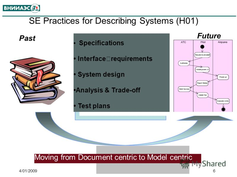 Past SE Practices for Describing Systems (H01) Specifications Interface requirements System design Analysis & Trade-off Test plans Future Moving from Document centric to Model centric 4/01/20096