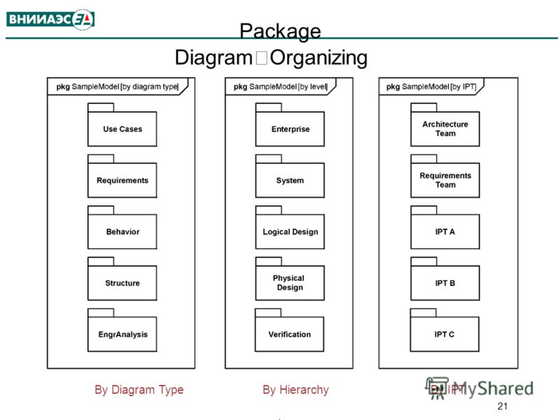 Package Diagram Organizing the Model pkg SampleModel [by diagram type] ^ By Diagram TypeBy HierarchyBy IPT. 21