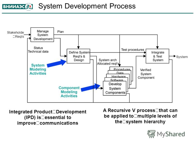 System Development Process Stakeholder Reqts Integrated Product Development (IPD) is essential to improve communications A Recursive V process that can be applied to multiple levels of the system hierarchy System